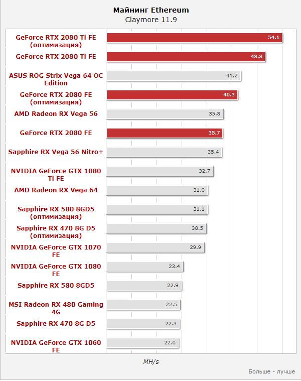 Майнинг на NVIDIA RTX 2080 Ti