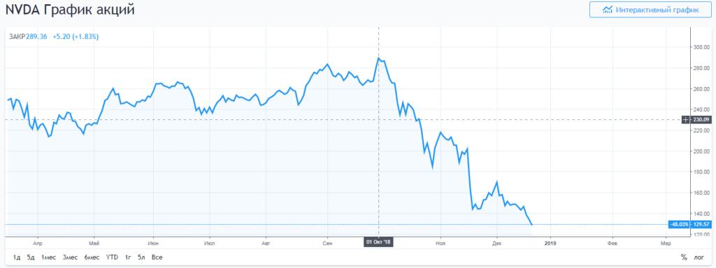 падение акций Nvidia